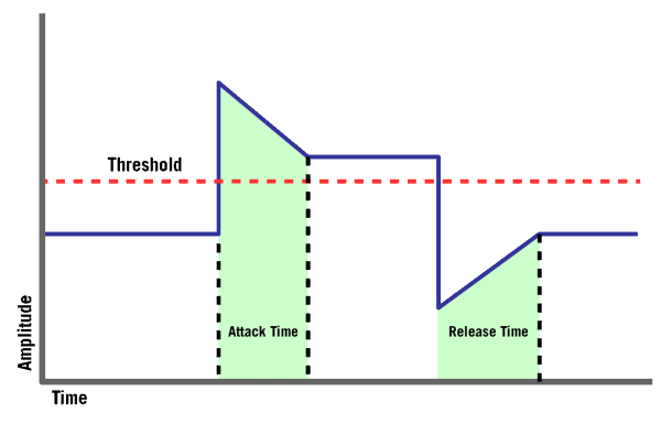 Attack and Release Times Graph